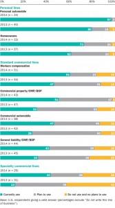 us-insurers-bottom-line-predictive-modeling-boosts-profits-fig1