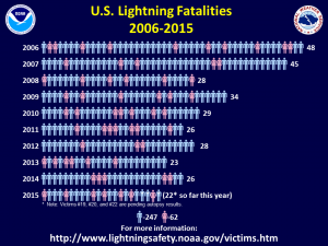M-F_Lightning_Deaths15