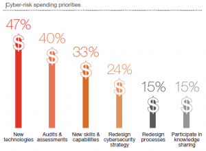 PWCCyberSpending2015
