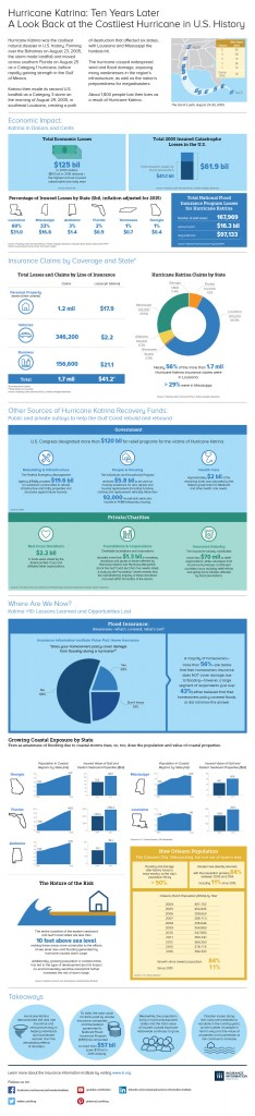 katrina10_infographic_web_4