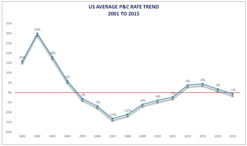 AverageP:CRate2001-2015