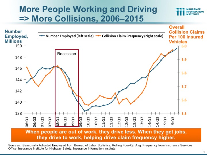 Employment and Collisions