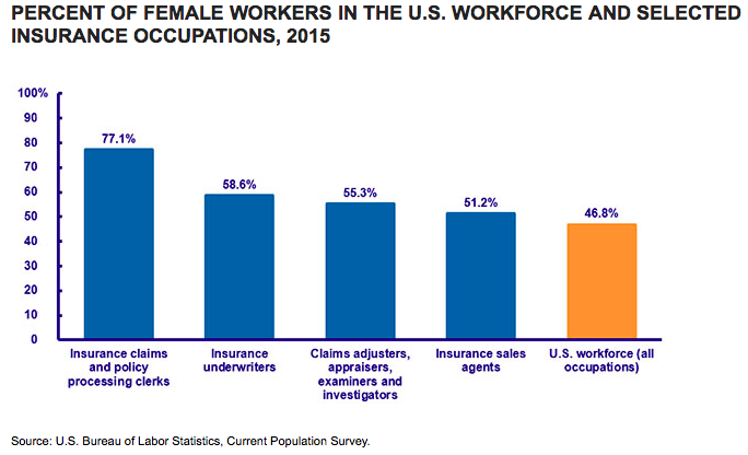 Female Workforce in U.S. Insurance Occupations