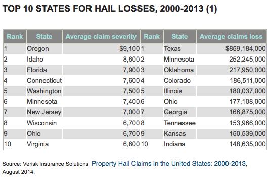 Hail | Improving public understanding of insurance