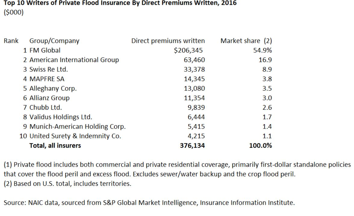 Triple I Blog Private Market Flood Insurance Is Budding
