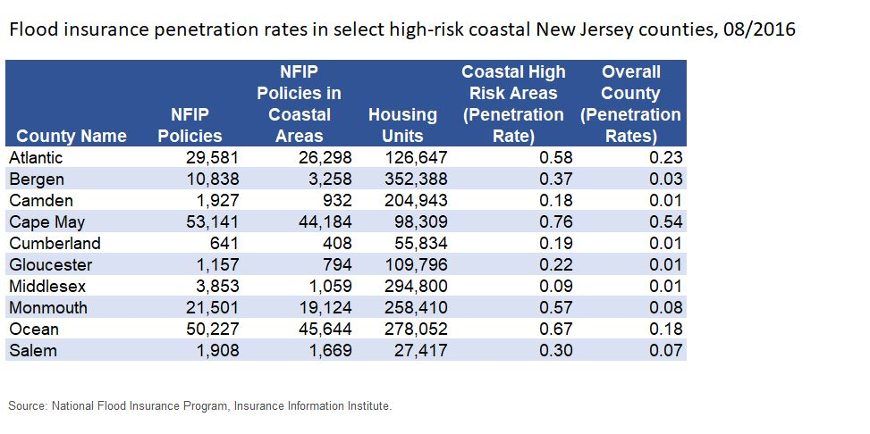 Triple I Blog New York And New Jersey Flood Insurance
