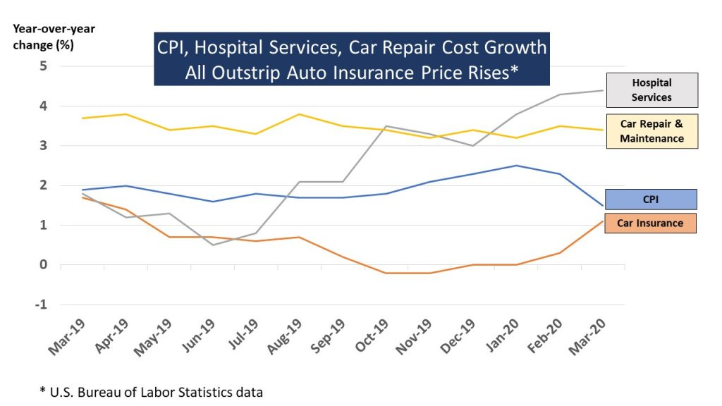 Triple I Blog Putting Car Insurance Prices Into Perspective
