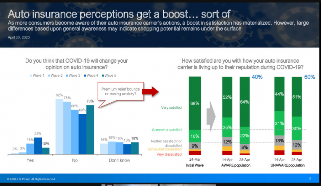 How are consumers perceiving auto insurance during the COVID-19 crisis?
