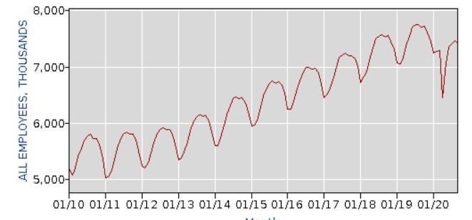 Triple-I Blog | Economic Datain the Age of COVID-19