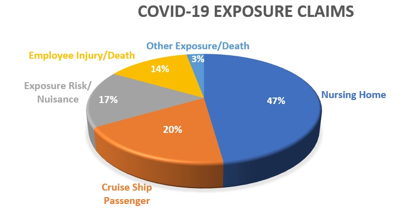 Triple-I Blog   COVID-19-Related Litigation: A Snapshot