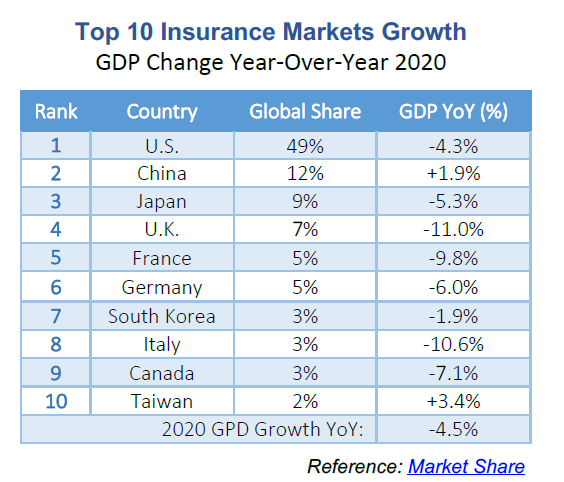 Triple-I Blog | Top Insurance Markets to See 4.5 Percent GDP Decrease In 2020