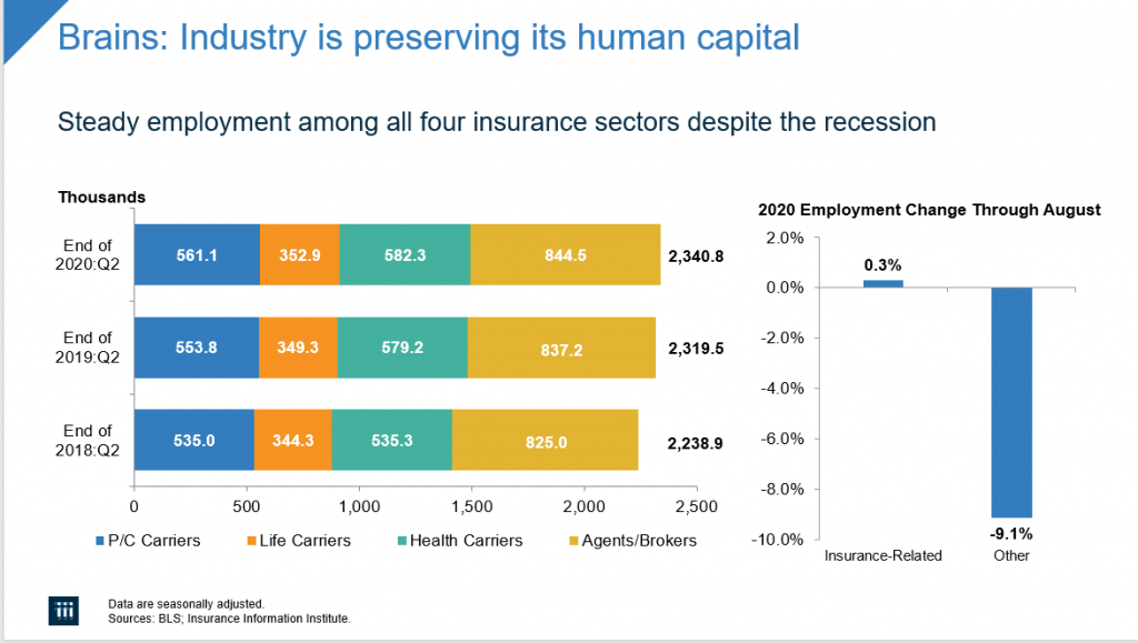 Triple-I Blog | Triple-I's Chief Actuary: Insurers Are Navigating COVID-19's Economic Fallout
