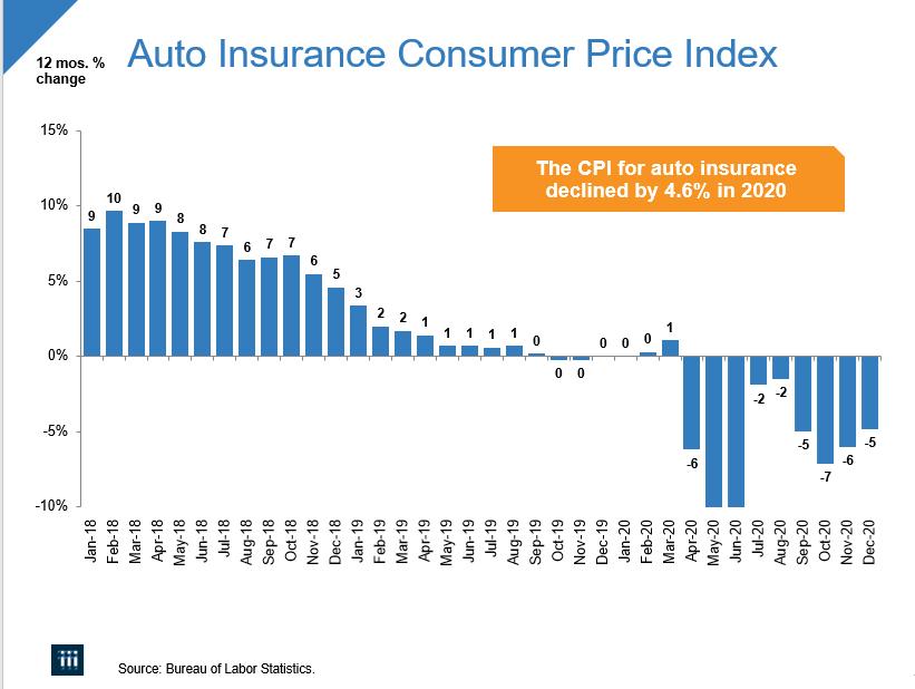 Triple-I Blog | Auto insurance rates decline across the U.S.