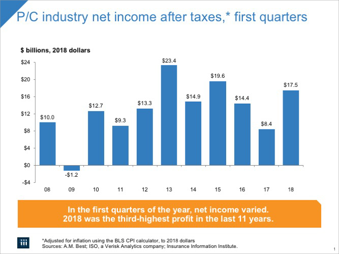 P/C industry net income after taxes*, 1st quarters