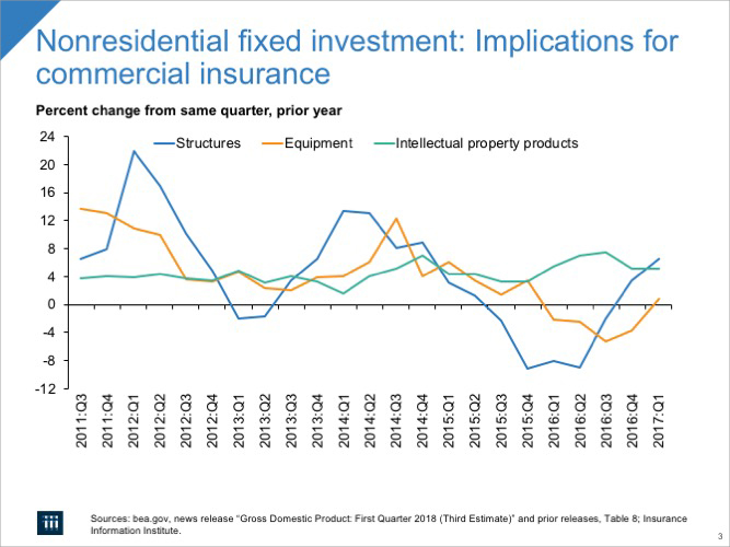 Nonresidential Fixed Investment: Implications for Commercial Insurance
