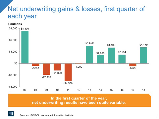 Net Underwriting Gains & Losses, 1st Quarter of Each Year