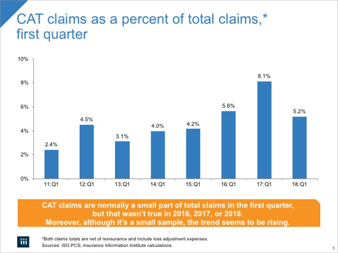CAT Claims as a Percent of Total Claims,* First Quarter