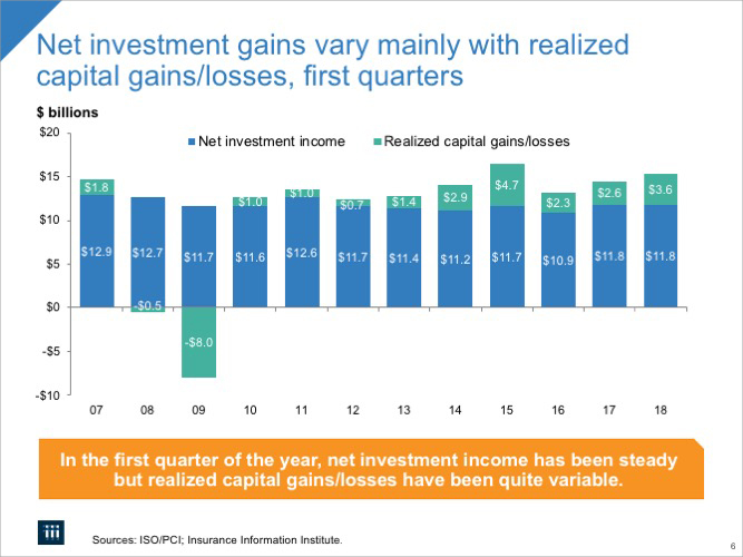Net Investment Gains Vary Mainly With Realized Capital Gains/Losses, First Quarters