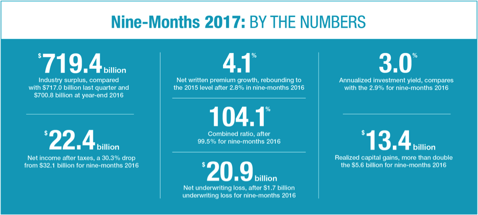 Nine Months 2017: By The Numbers