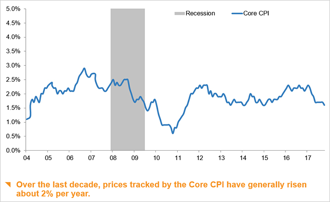 Change in the core Consumer Price Index