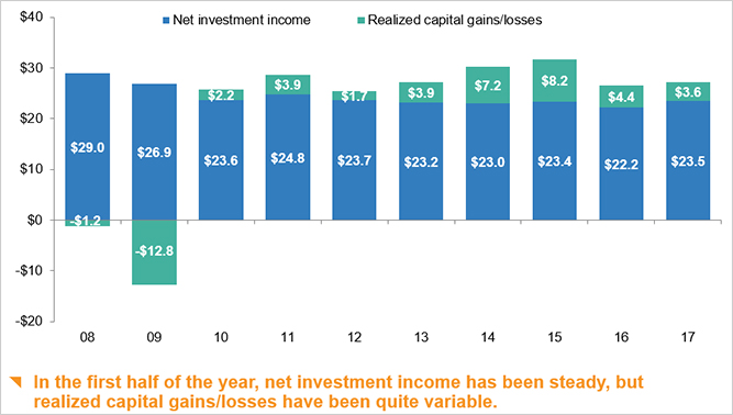 Sources of investment gains