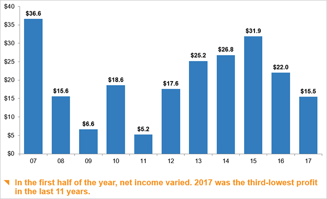 P/C industry net income after taxes