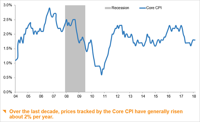 Change* in the core** Consumer Price Index