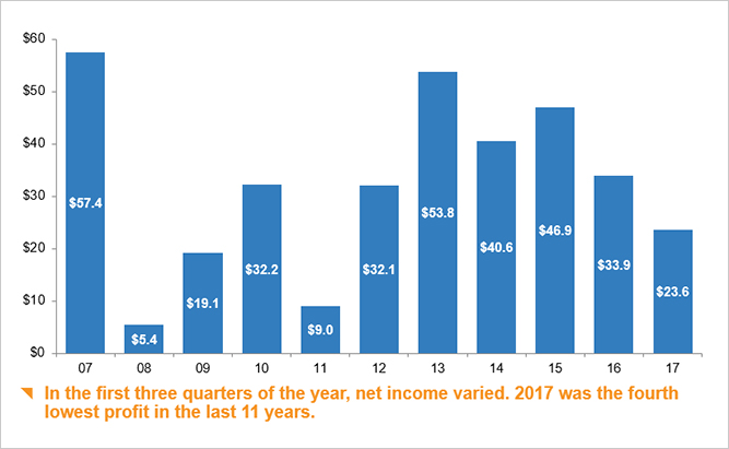 P/C industry net income after taxes*