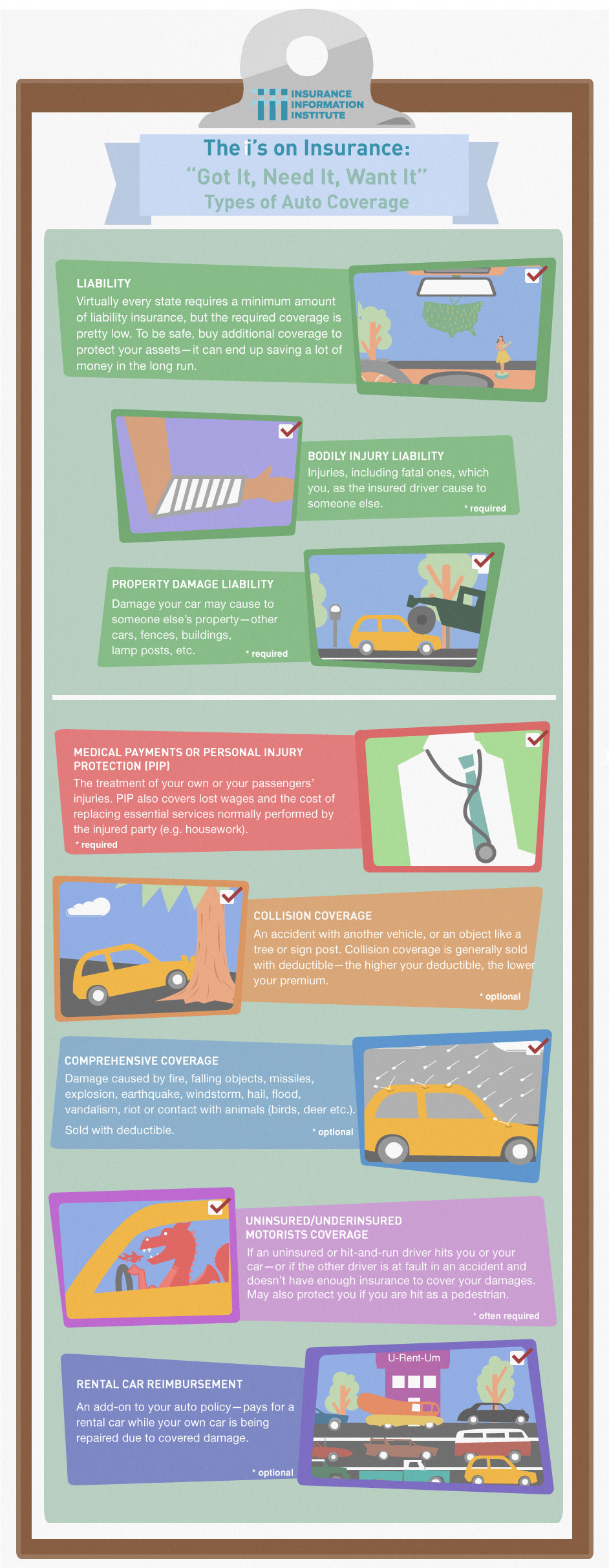 Solutionsforeverything Infographic Types Of Auto Coverage