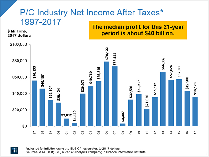 P/C Industry Net Income After Taxes* 1997-2017