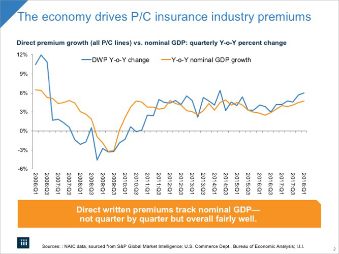 The economy drives P/C insurance industry premiums