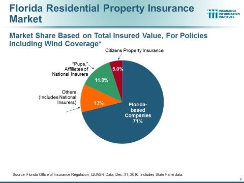 Florida Residential Property Insurance Market chart