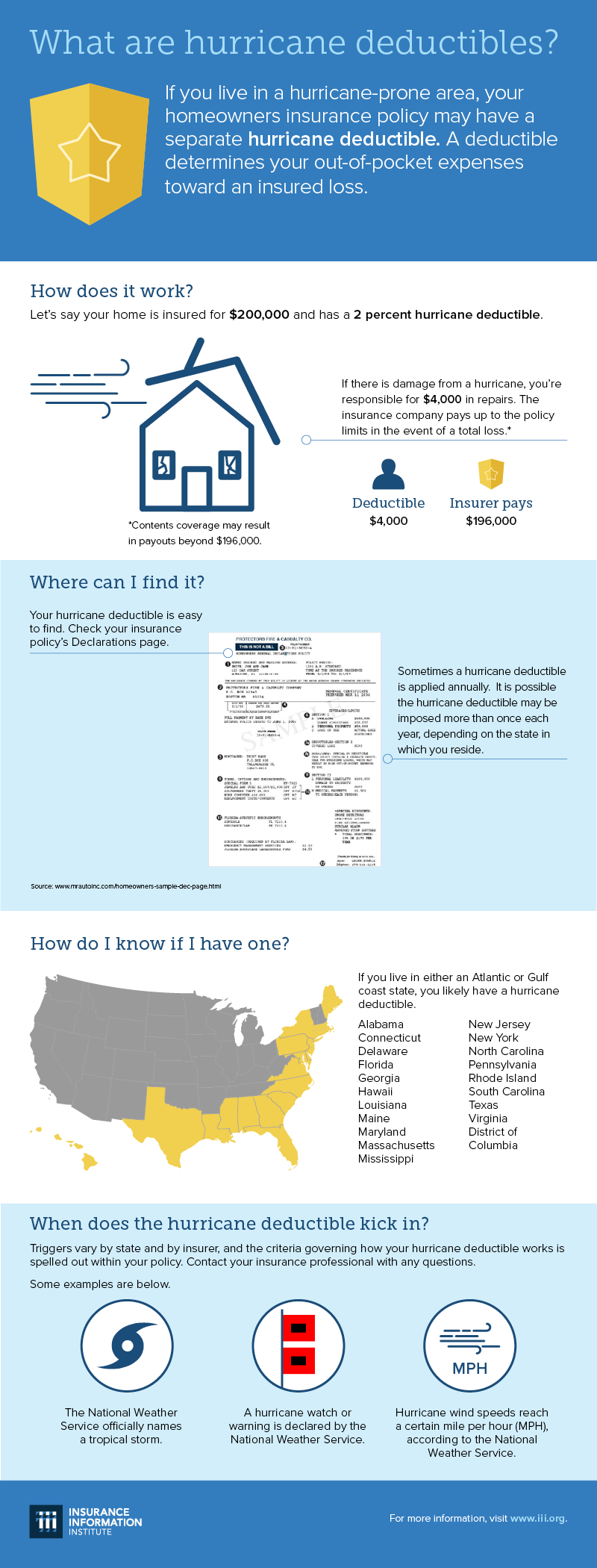What are hurricane deductibles? infographic