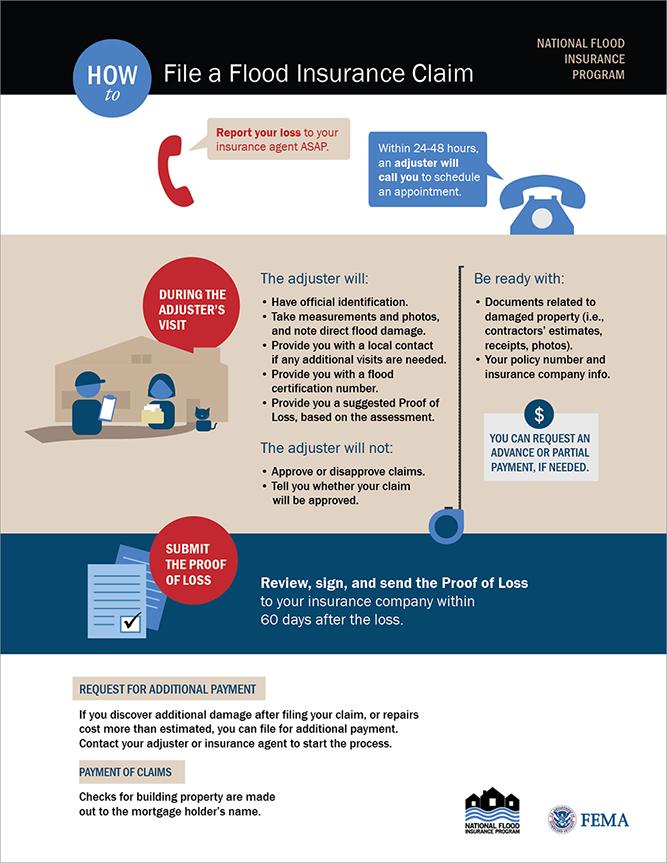 Infographic How To File A Flood Insurance Claim Iii