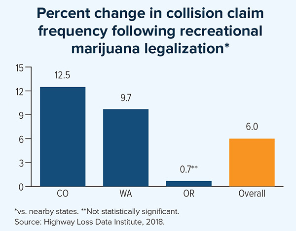 Percent change in collision claim frequency following recreational marijuana legalization.
